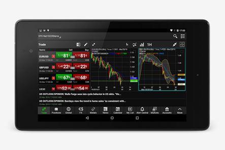 Netdania forex and stocks